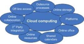 Điện toán đám mây và xu hướng thay đổi trong doanh nghiệp