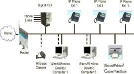 Ưu và nhược điểm khi gọi điện qua mạng Internet