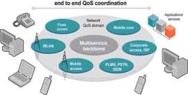 7 lý do sử dụng Giải pháp IP tổng thể khi xây dựng các mạng toàn IP